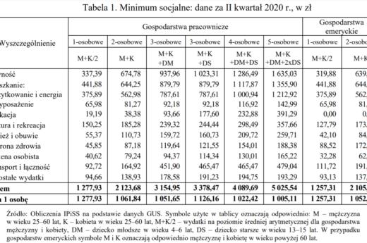 Minimum socjalne - kwotowo